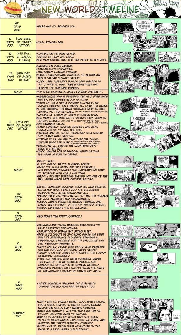One Piece New World Timeline.jpg